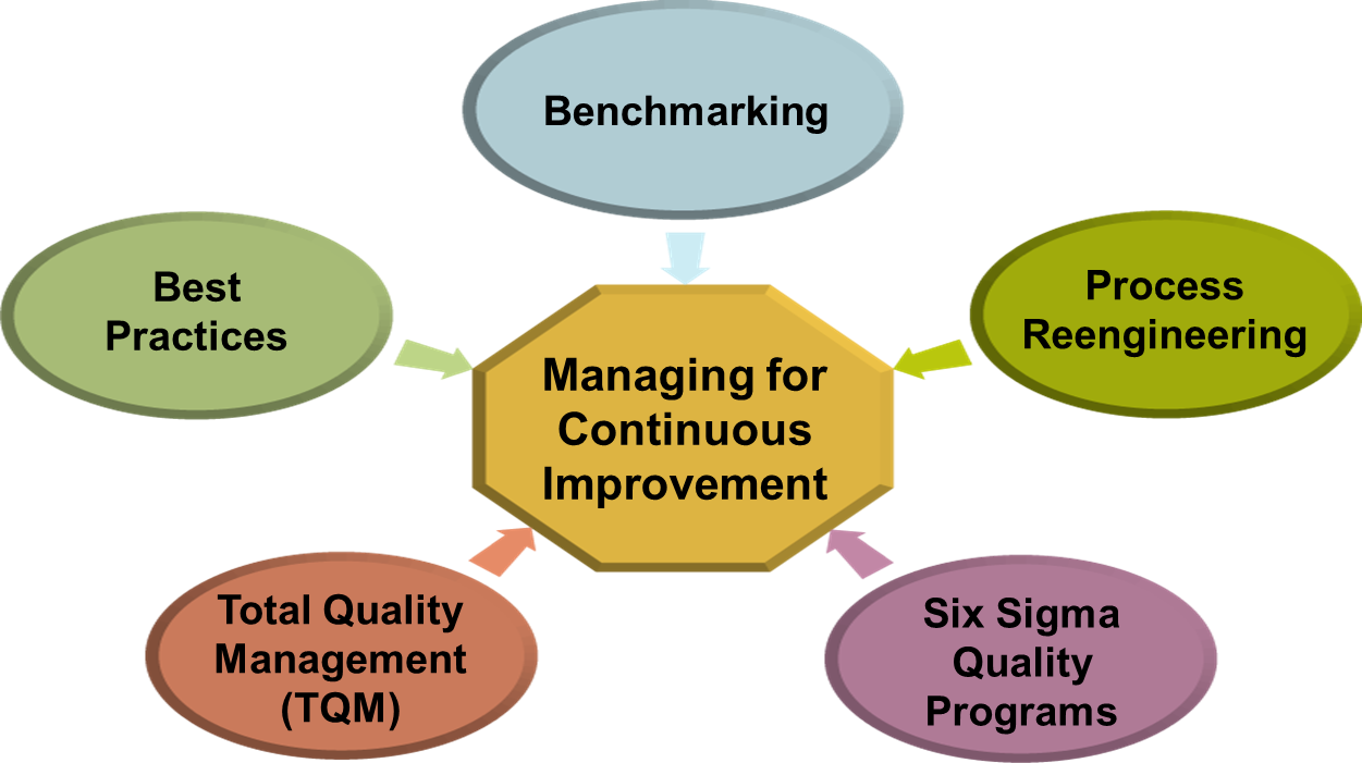 student business process management and information Shortens the on-boarding process time for student for documenting the business process review project management plan proposed for project and.