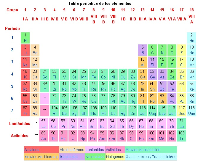 Tabla peridica de los elementos imaginen curiosidades y avances en la tabla aparecen 118 elementos clasificacin grupos urtaz Gallery