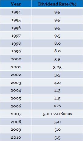 Ruang Bicara Rudy Pmb Historical Tabung Haji Dividend Rate