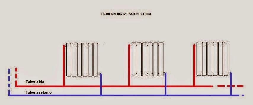 Las instalaciones de la vivienda climatizaci n - Instalacion calefaccion radiadores ...