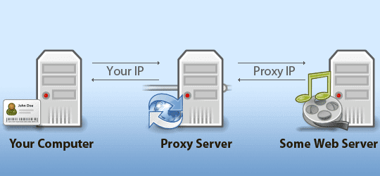 Top 10 Free proxy softwares | Best proxy softwares ~ Cyber Spyder