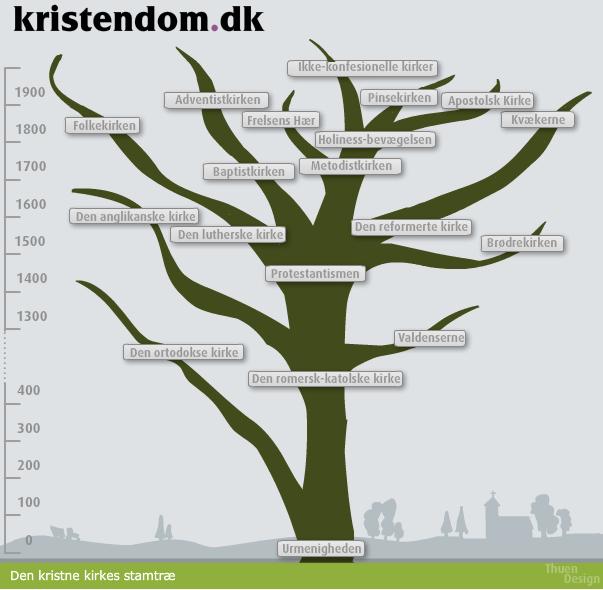 Kristeligt Dagblads side om kristendom