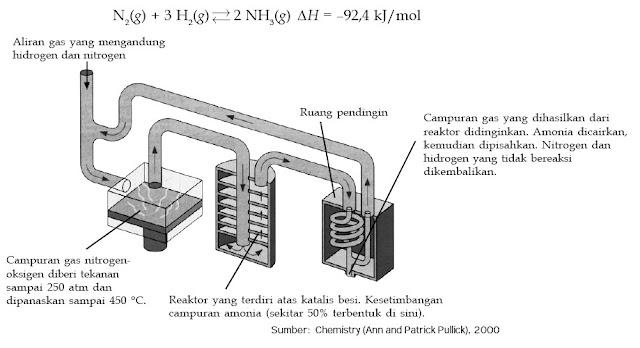 Proses pembuatan amonia melalui proses Haber-Bosch