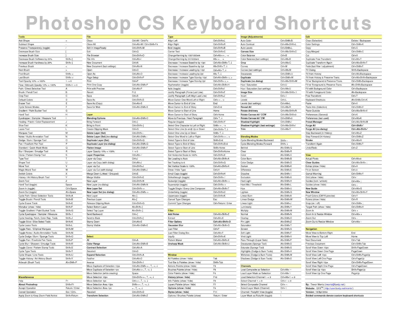 Photoshop CS6 All-in-One For Dummies Cheat Sheet