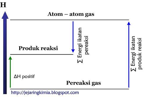 Sahabat belajart menghitung perubahan entalpi h reaksi diagram tingkat energi reaksi endoterm ccuart Choice Image