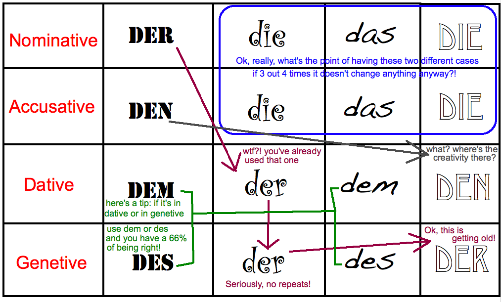 das Blog: A Very Brief and Not Particularly Helpful German Lesson ...