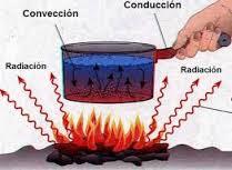 Propagación del calor por conducción, convección o radiación