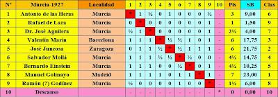 Clasificación final según el sorteo inicial del I Torneo Nacional de Ajedrez de Murcia 1927