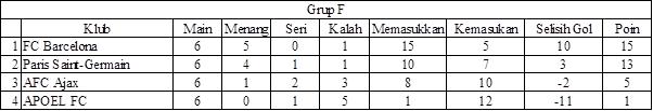 Liga Champions Grup F