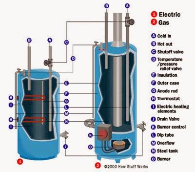 mengenal fungsi water heater pemanas air