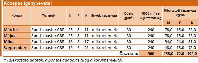 Sportgyepek tápanyagutánpótlása Everris termékekkel - közepes igénybevétel esetén
