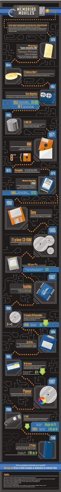Una breve historia de memorias móviles