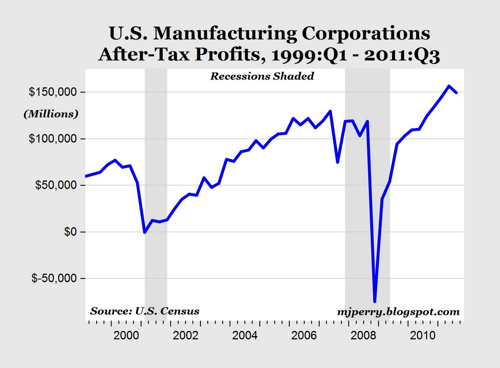 CARPE DIEM: U.S. Manufacturing Profits Remain Strong in Q3 ...