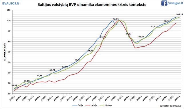 Baltijos šalių BVP augimas krizės laikotarpiu
