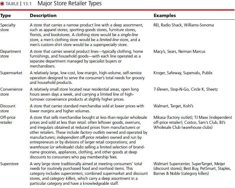 types of retailers with examples pdf