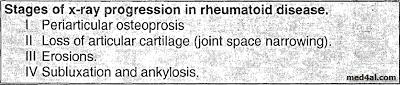 Investigations of Rheumatoid Arthritis