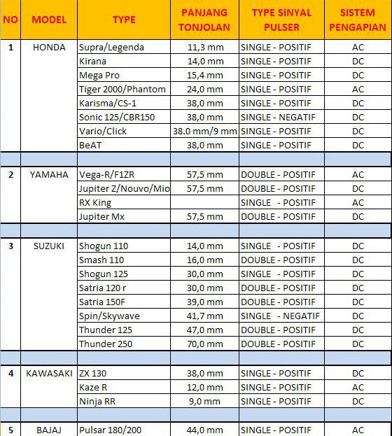 Daftar Panjang Pickup Pulser
