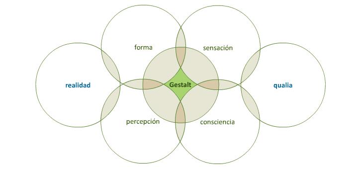 Proximidad de conceptos