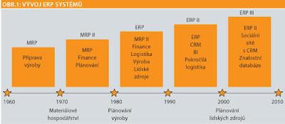 zdroj: ZAVORAL, P. Historie ERP - krok za krokem. Moderní řízení, 05/2011.Economia: 2011. ISSn 0026-8720.