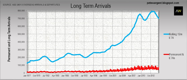 Long term arrivals