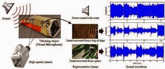 Microfone visual transforma imagens em sons