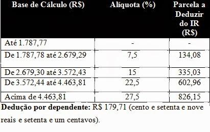Tabela IRRF 2014