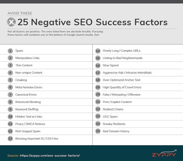 25 negative SEO success factors