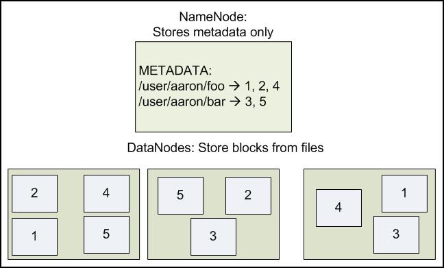 Hadoop Tutorials HDFS Architecture - Hdfs architecture