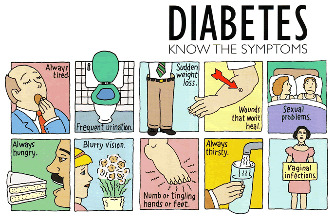Diabetes 2 signs and symptoms / Men day program