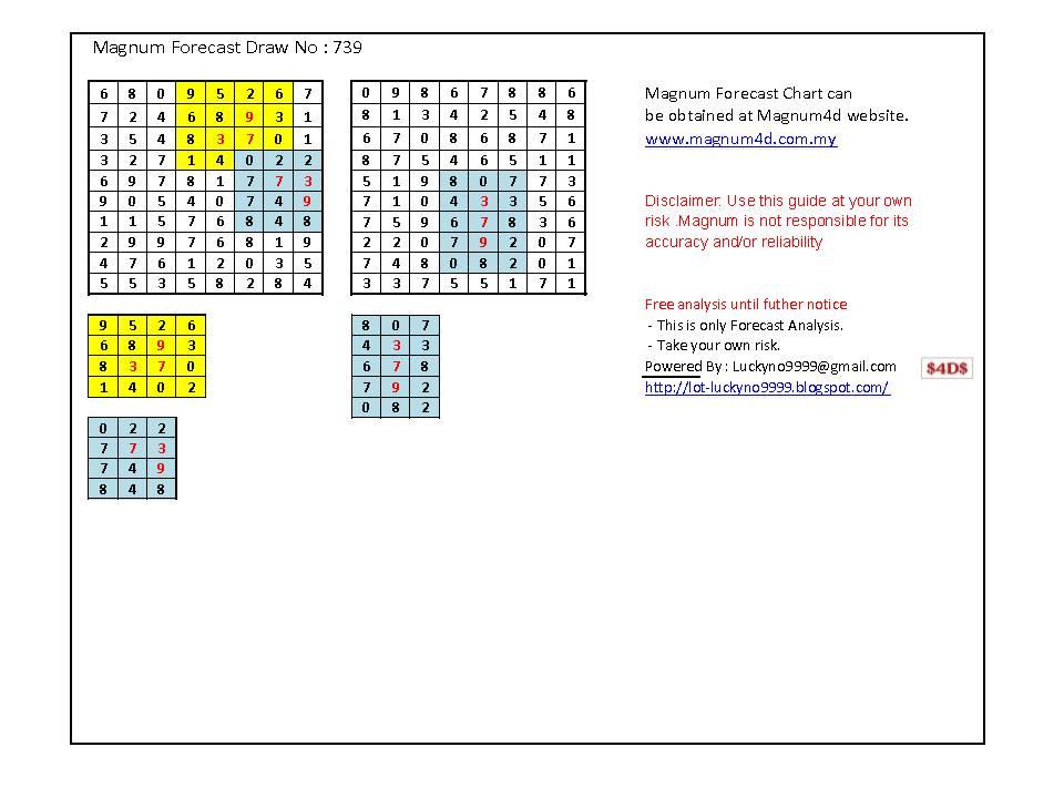 Lucky No 9999: Magnum Forecast Chart Analysis Draw No. 739960