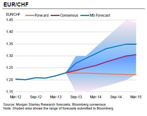 Fx eur chf graph