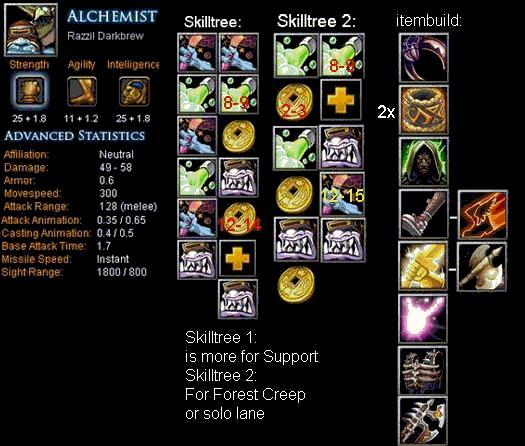 Alchemist Razzil Darkbrew Item Build Skill Build Tips DotA Bite Feed Your DotA Game