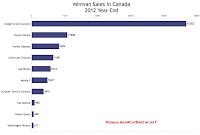 Canada 2012 minivan sales chart