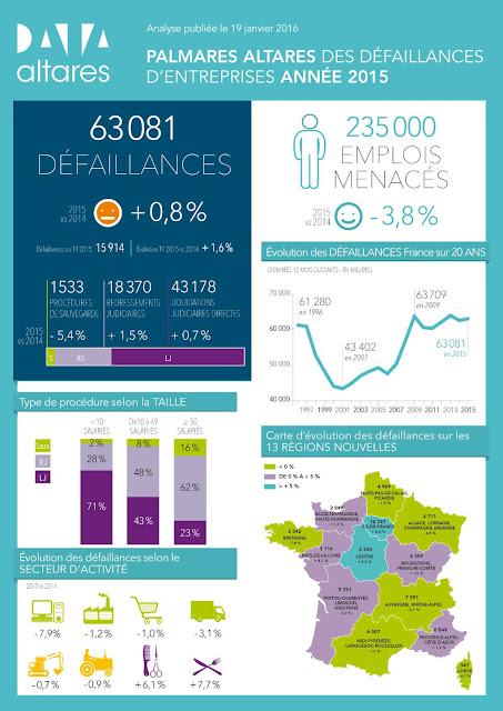 infographie ALTARES défaillances 2015