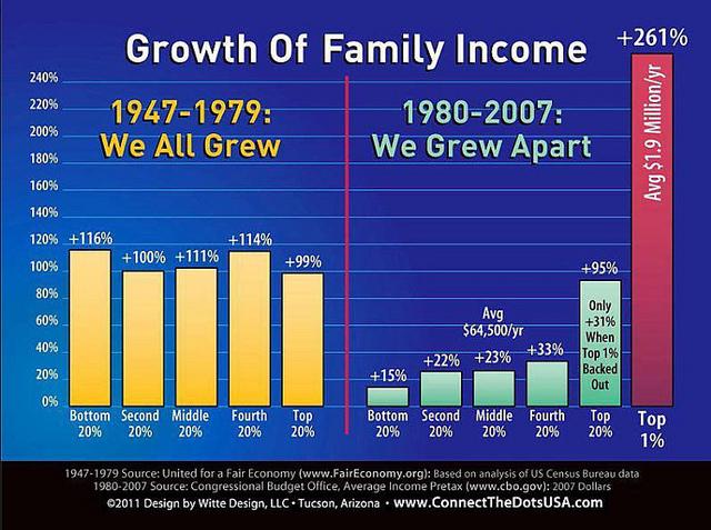 Gráfica de crecimiento desigual en USA