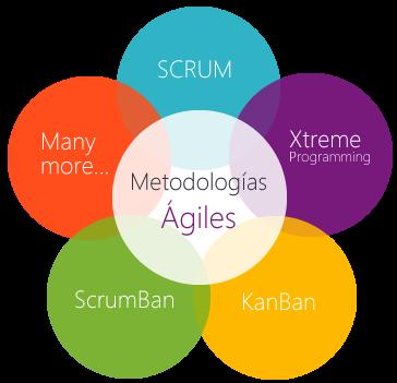 http://www.bravent.net/soluciones-alm/beneficios-de-las-metodologias-agiles-alm-srum-agil/