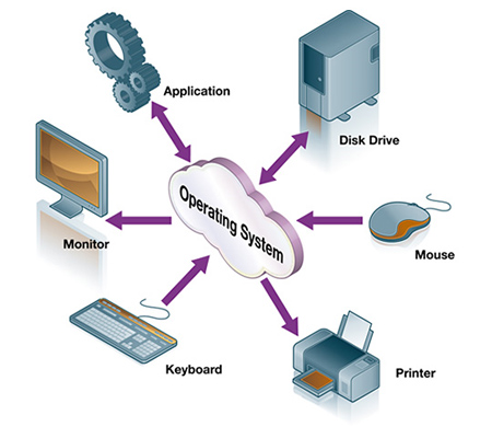 Chapter 1 Introduction To Operating System Learningoperatingsystem