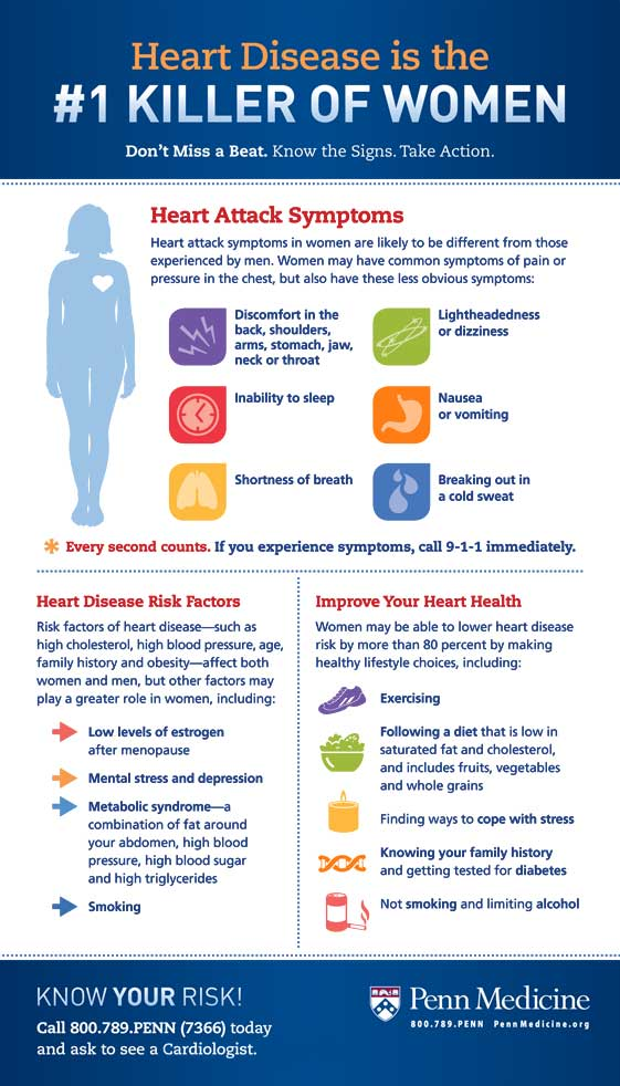 Heart Attack Symptoms and Heart Disease Risk Factors infographic
