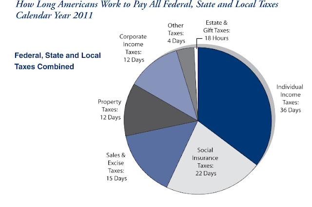 American Work Days to Pay Federal State and Local Taxes