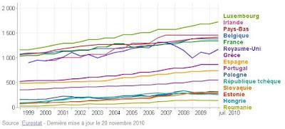 Montant du SMIC en Europe