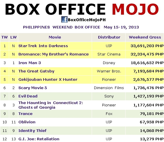 Hits and flops star trek into darkness and bromance my brother 39 s romance are in tight - Mojo box office philippines ...