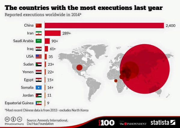 Guess The Country That Has The Highest Number Of Executions Last Year (See Full List)