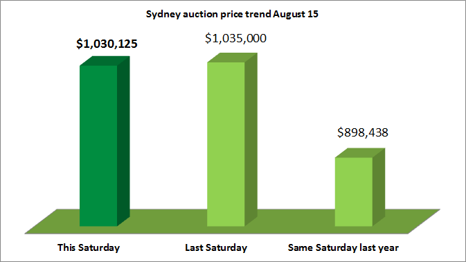 Sydney home auction price trend August 15