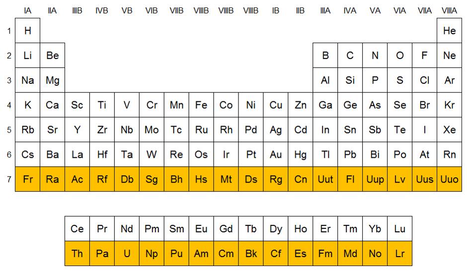 Qumicas elementos del periodo 7 qumicas urtaz Gallery