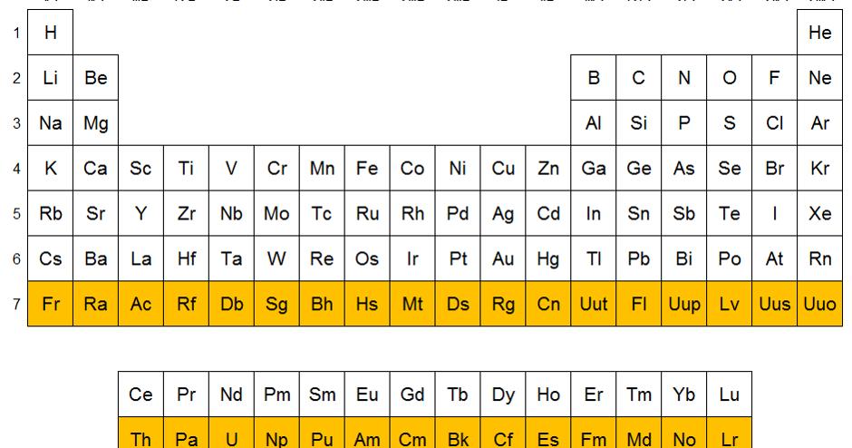 Qumicas elementos del periodo 7 urtaz Gallery