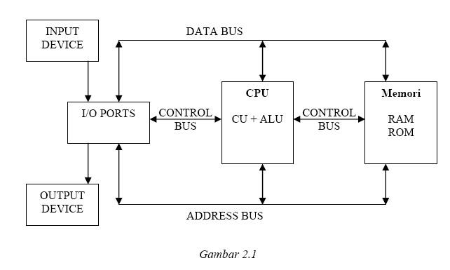 Blog diagram sistem komputer rhomy haryadi ccuart Images