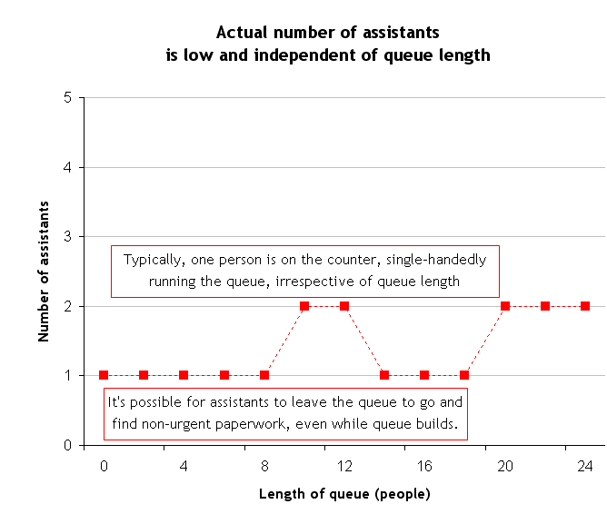 Web Optimisation, Maths and Puzzles: The Mathematics of Post Office ...