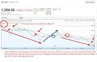 spx 3 month chart