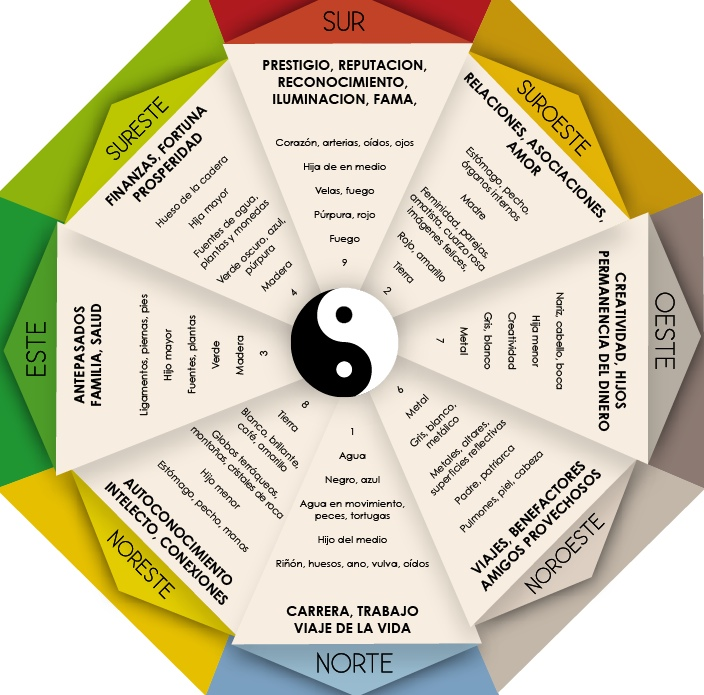 Equilibrio feng shui donde colocar las fotograf as seg n for Decoracion segun feng shui 2017