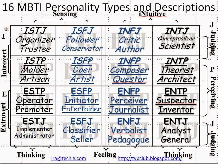 myers briggs personality types essay Essay on personality types 939 words myers briggs personality type pros/cons essay more about essay on estp personality type.